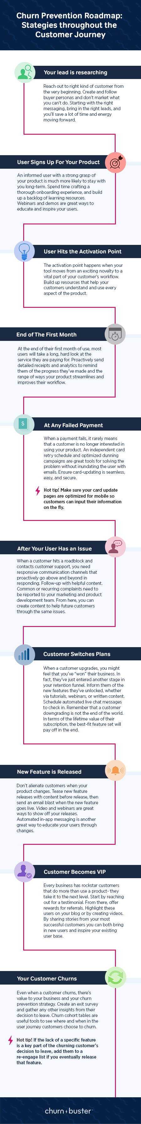 "This image is an infographic on the Churn Buster blog exploring different ways to prevent churn throughout the customer journey. Churn prevention ideas are broken into visual sections, each outlining a different crossroad in the user journey. First is ""your user is researching"". Reach out to the right kind of customer from the very beginning. Create and follow buyer personas and don't market what you can't do. Starting with the right messaging, bring in the right leads, and you'll save a lot of time and energy moving forward. Up next is when your user signs up. An informed user with a strong grasp of your product is much more likely to stay with your long-term. Spend time crafting a thorough onboarding experience, and build up a backlog of learning resources. Webinars and demos are great ways to educate and inspire your users. Number 3 is the activation point. The activation point happens the moment your tool moves from an exciting novelty to a vital part of your customer's workflow. Build up resources that help your customers understand and actively use every aspect of the product. Send consistent tips and tricks for best use to help users grow their understanding. Use live chat to automate messages celebrating success. At the end of Month 1 is the next big crossroad in the user journey. At the end of their first month of use, most users will take a long, hard look at the service they are paying for. Proactively send detailed receipts and analytics to remind them of the progress they've made and the range of ways your product streamlines and improves their workflow. Next is after a customer support complaint. When a customer hits a roadblock and contacts customer support, you need responsive communication channels that proactively go above and beyond in responding. Follow-up with helpful content. Common or recurring complaints need to be reported to your marketing and product development team. From here, you can create content to help future customers through the same issues. Then, if a user switches plans or tiers in your product. When a customer upgrades, you might feel that you've ""won"" their business. In fact, they've just entered another stage in your retention funnel. Inform them of the new features they've unlocked, whether via tutorials, webinars, or written content. Schedule automated live chat messages to check in. Remember that a customer downgrading is not the end of the world- in terms of the lifetime value of their subscription, the best-fit feature set will pay off in the end. Up next is any feature releases. Every feature releases need churn prevention strategies following its release. Don't alienate customers when your product changes. Tease new feature releases with content before release, then send an email blast when the new feature goes live. Video and webinars are great ways to show off your releases. Automated in-app messaging is another great way to educate your users through changes. Number 9 is when your customer becomes a VIP user. Every business has rockstar customers that do more than use a product- they take it to the next level. Start by reaching out for a testimonial. From there, offer rewards for referrals. Highlight these users on your blog or by creating videos. By sharing stories from your most successful customers you can both bring in new users and inspire your existing base. Last, but not least, when your customer churns the road isn't over for churn prevention. Even when a customer churns, there's value to your business and your churn prevention strategy. Create an exit survey and gather any other insights from their decision to leave. Churn cohort tables are useful tools to see where and when in the user journey customers choose to churn. If the lack of a specific feature is a key part of the churning customer's decision to leave, add them to a re-engage list if you eventually release that feature."