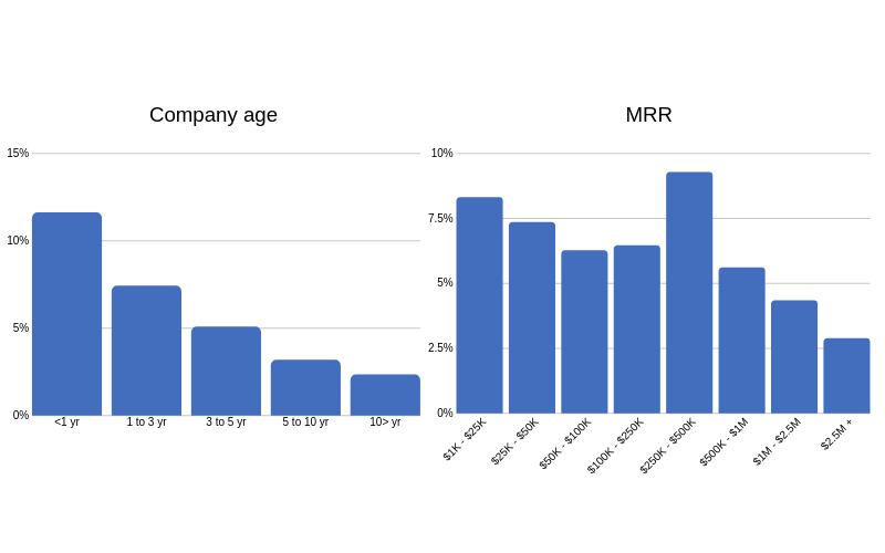 Company age